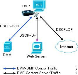 cisco video surveillance design guide