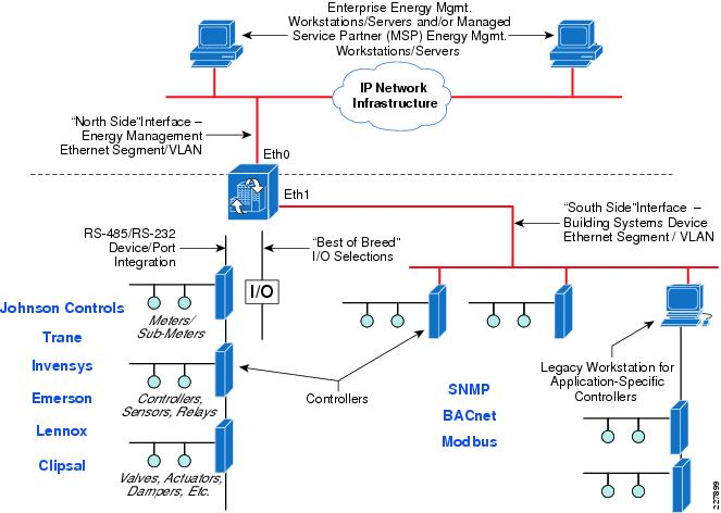 solution overview u2014network design considerations for cisco