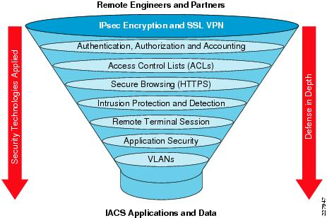 It Security Defense In Depth Diagram Caribbean Yacht Charter