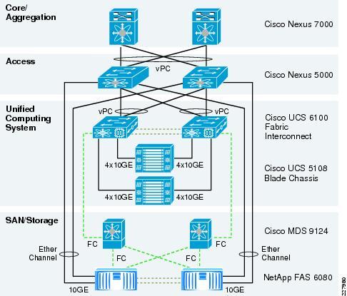 Designing Secure Multi-Tenancy into Virtualized Data Centers - Cisco
