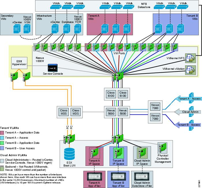 designing secure multi tenancy into virtualized data centers   ciscological topology
