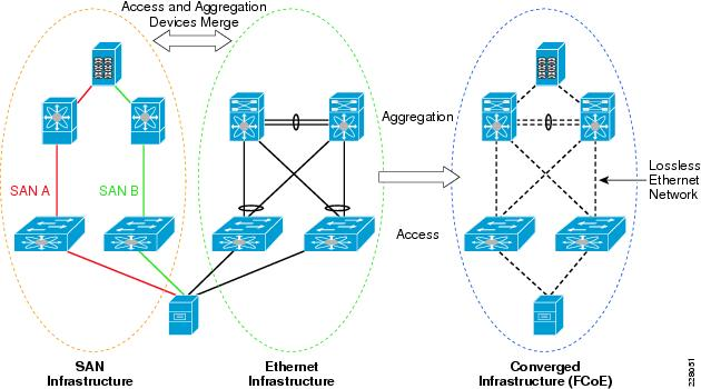 a paper on lan technologies Ethernet is the most widely used local area network (lan) technology the original and most popular version of ethernet supports a data transmission rate of 10 mb/s.