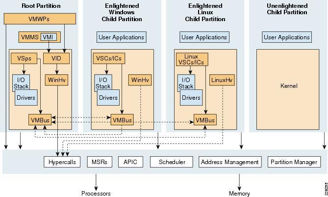 Cisco ucs and application delivery for microsoft hyper v for Hyper v architecture diagram