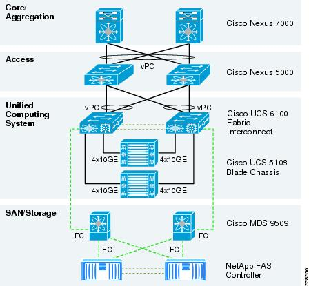 Cisco UCS and Application Delivery for Microsoft HyperV