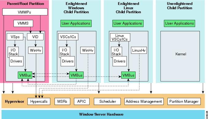 Integrating microsoft hyper v virtualization of sharepoint for Microsoft hyper v architecture