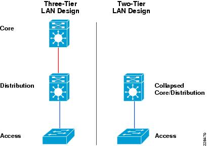 Unified Access Design Guide - Unified Access Network Design and