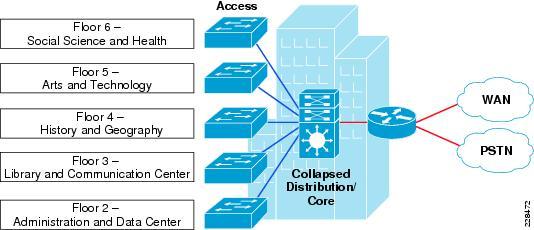 Community College And Vocational Education Ccve Design