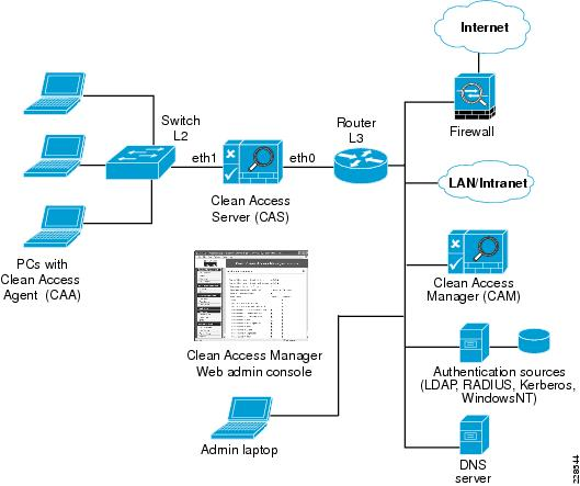 clean access manager (cam)  the cisco