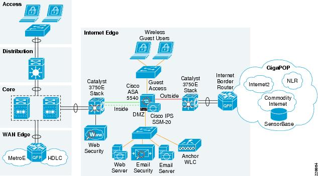 cisco ironport email security configuration guide
