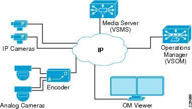 Cisco Urban Security Design Guide Solution Components