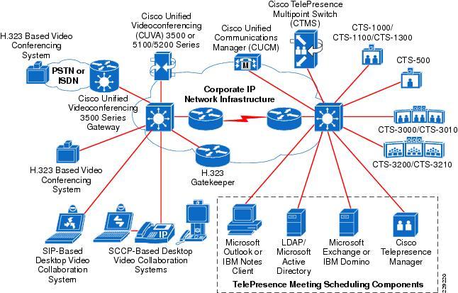 Cisco TelePresence Interoperability - Cisco