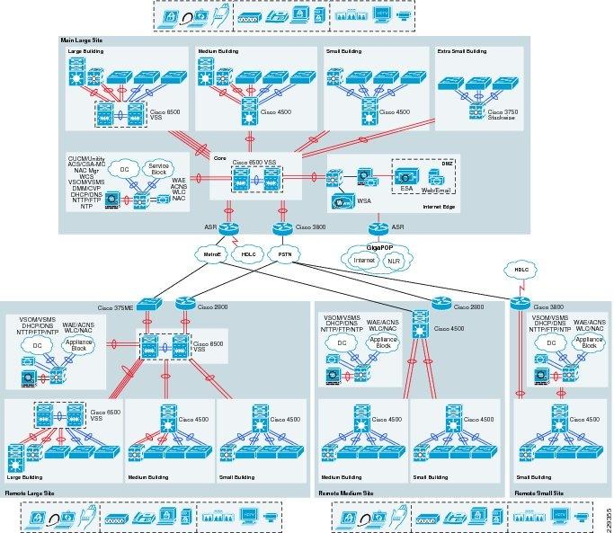 Medium Enterprise Design Profile Reference Guide Medium