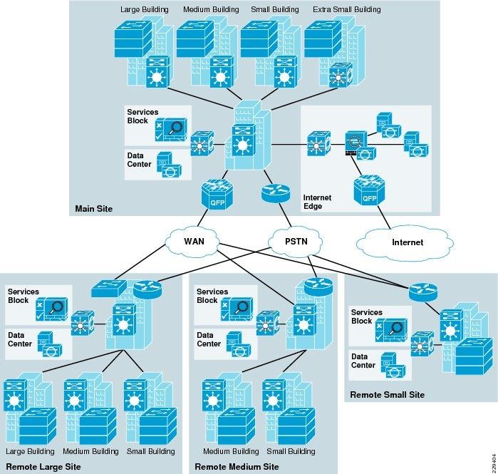 Facility Site Map Example: Medium Enterprise Design Profile Reference Guide