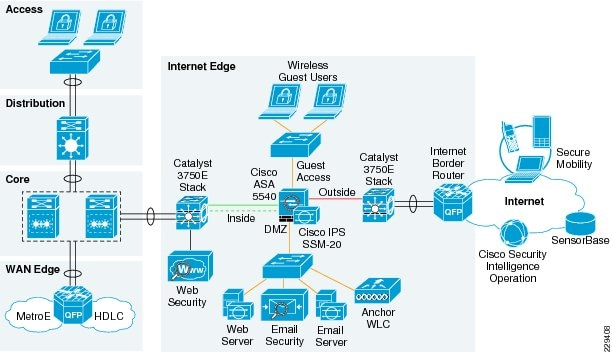 Cisco Safe For Medium Enterprise Networks Cisco