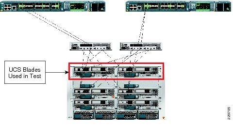 Cisco Ucs Fabric Interconnect  Deploying Oracle 10gR2 Real