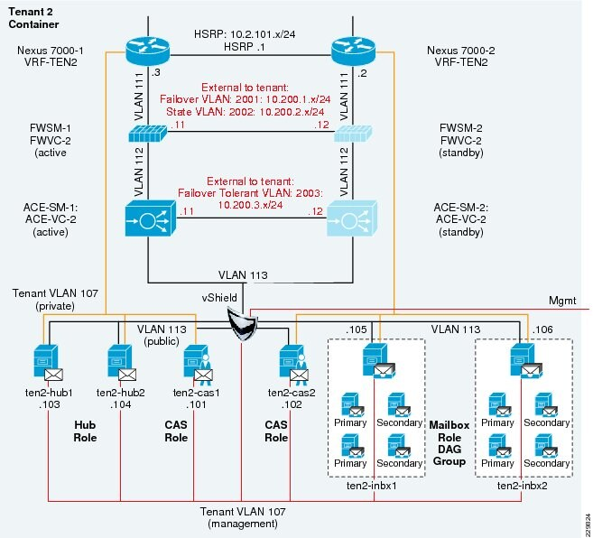 Enhanced Secure Multi-Tenancy Design Guide - Cisco on ace chassis, ace controls, ace tools, ace clutch,