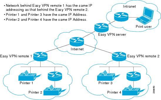 Easy VPN Configuration Guide, Cisco IOS Release 15M&T