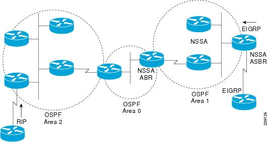 ospf case studies cisco We see a minimum of 4 routing protocols in our networking studies, more if you   so, the possibility of integrating cisco gear with other non-cisco gear using   protocols like bgp and eigrp are perfect for use cases like this.