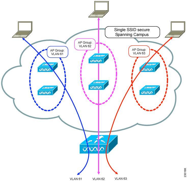 cisco wireless bridge configuration guide