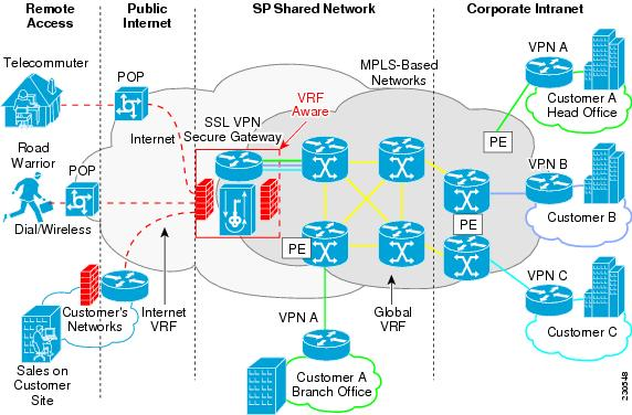 SSL VPN Configuration Guide, Cisco IOS Release 15M&T - SSL