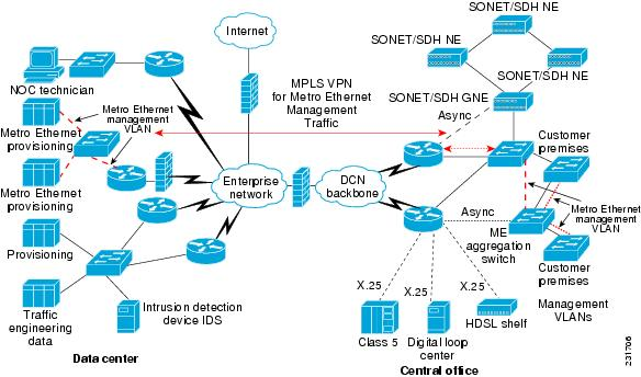 Mpls In The Dcn Cisco