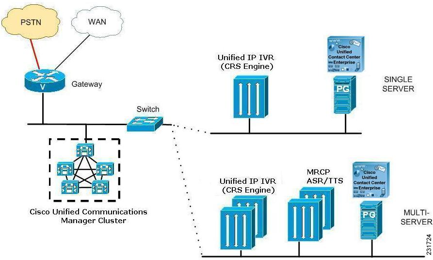getting started with cisco unified ip ivr release         unified    cisco unified contact center enterprise deployment