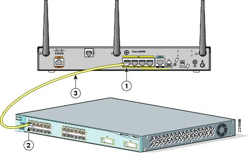 connecting the router cisco 1