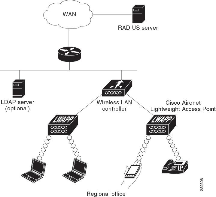 cisco acl configuration guide pdf