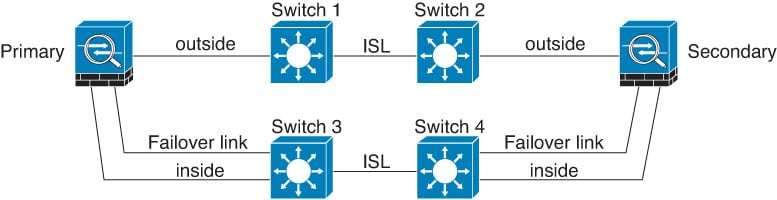 Connecting with a secure switch.