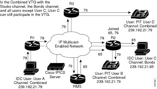solution reference network design  srnd  for cisco ipics