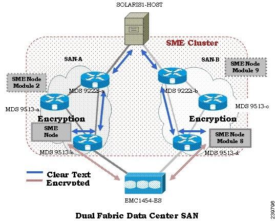 Cisco MDS 9000 Series Storage Media Encryption Configuration Guide ...