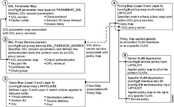 SSL Guide vA4(1 0) and A4(2 0), Cisco ACE Application