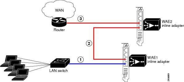 Appendix A. WAAS Quickstart Guide - Deploying Cisco Wide ...