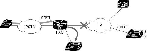 Cisco IOS Voice Command Reference - clid through credentials (sip-ua