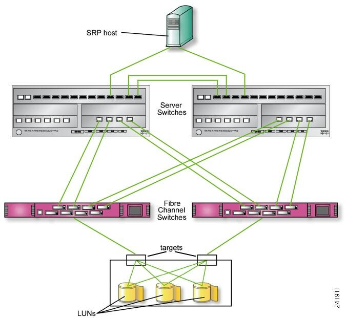 Cisco SFS InfiniBand Software Configuration Guide, Release 2.10 ...