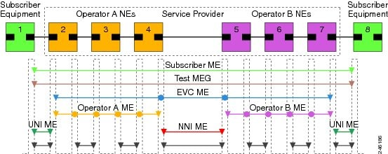 Cisco ME 3800x and ME 3600x Switches Software Configuration Guide ...