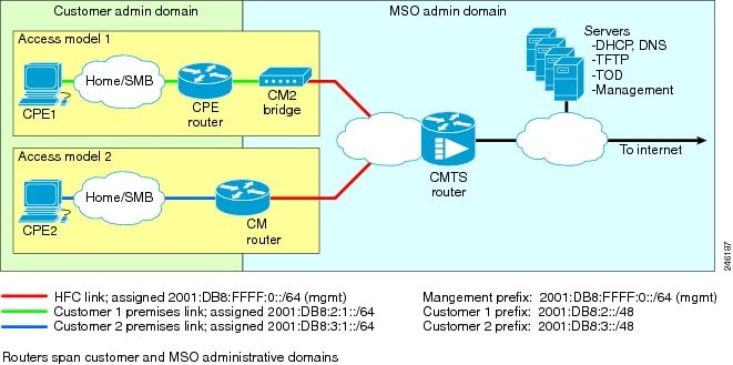 Cisco CMTS Router Layer 3 and Bundle Interface Features