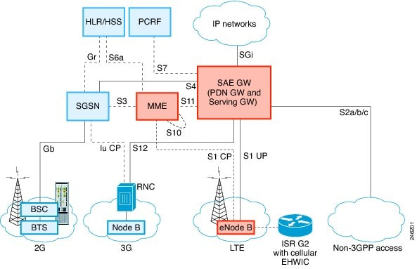 Connected grid 2g 3g 4g multimode lte grwic installation for Architecture 4g lte