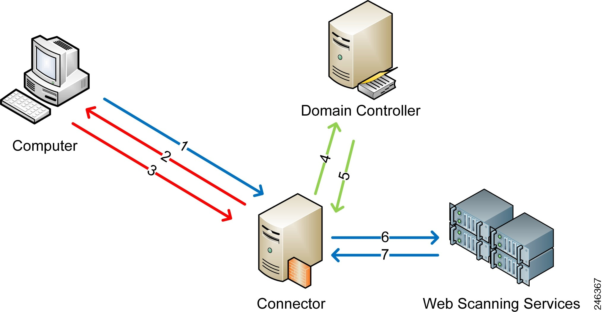Installing Connector On Windows Cisco Intranet Network Diagram The With Post Installation Firewall Configuration