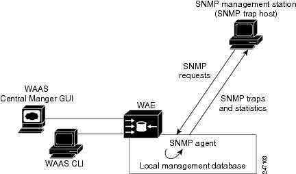 wide area application services configuration guide software supported snmp versions