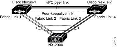 Fabric Extender vPC Topology