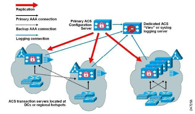 access control system design guide pdf