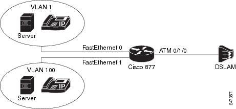 Configuring a cisco router as a pppoe client for dsl connectivity.