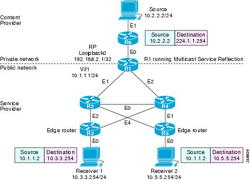 IP Multicast: Multicast Services Configuration Guide, Cisco IOS XE