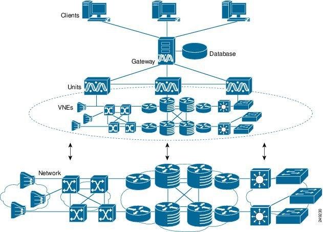 Cisco Prime Network Administrator Guide 41