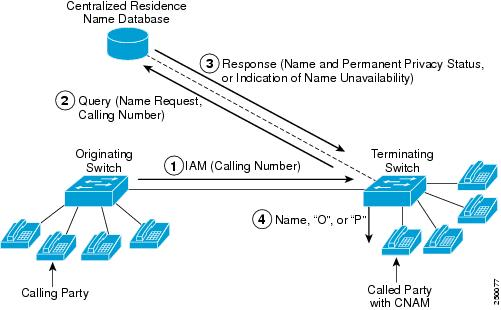 Calling Name Delivery (CNAM) - Cisco