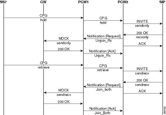 SIP and ISUP Interworking for Call Hold and Terminal Portability - Cisco