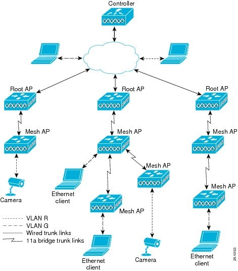 Cisco Wireless Mesh Access Points, Design and Deployment Guide
