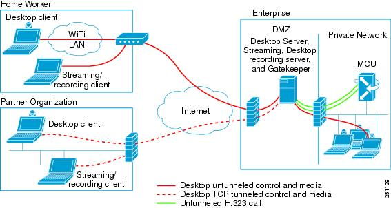 design guide for the cisco unified videoconferencing solution using desktop component  release 5