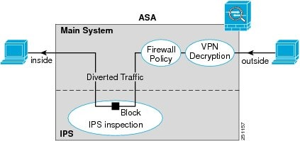 cisco asa 5505 configuration guide pdf